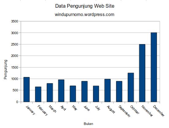 Membuat grafik di openoffice spreadsheet windupurnomos blog openoffice adalah perangkat lunak perkantoran open source untuk pengolah kata spreadsheet presentasi grafis basis data dan masih banyak lagi ccuart Gallery